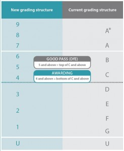 New grading structure